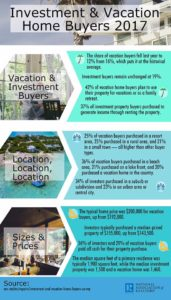 2017 Vacation Home Buyers Survey highlights