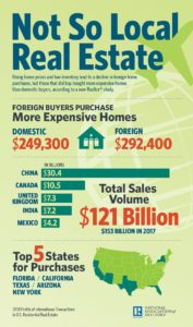 2018-not-so-local-real-estate-infographic