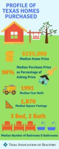 Profile of Texas Homes Purchased infographic