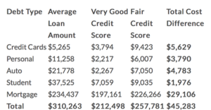 'Fair' vs. 'Very Good' Credit: The Impact on Mortgages