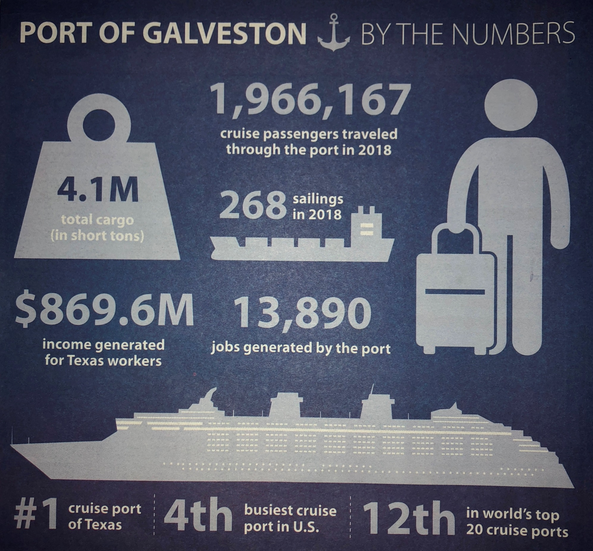 Port of Galveston 2018 year in review