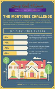 Mortgage Challenges of First Time Buyers infographic