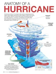 Anatomy of a Hurricane